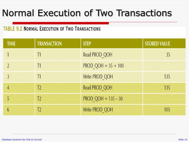 Normal Execution of Two Transactions