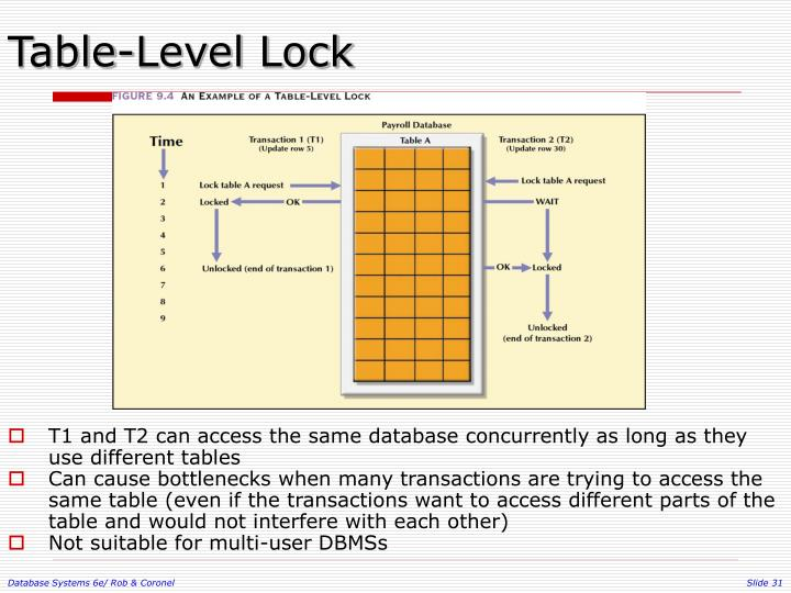 Table-Level Lock
