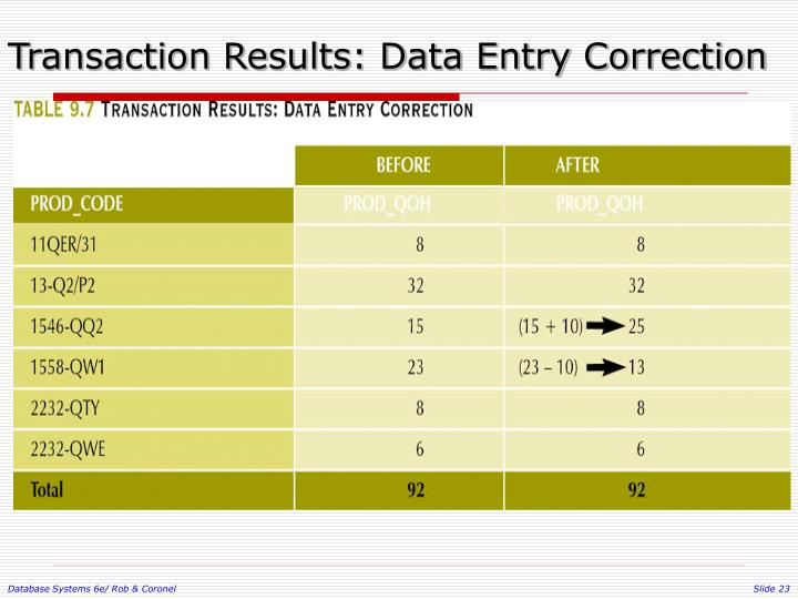 Transaction Results: Data Entry Correction