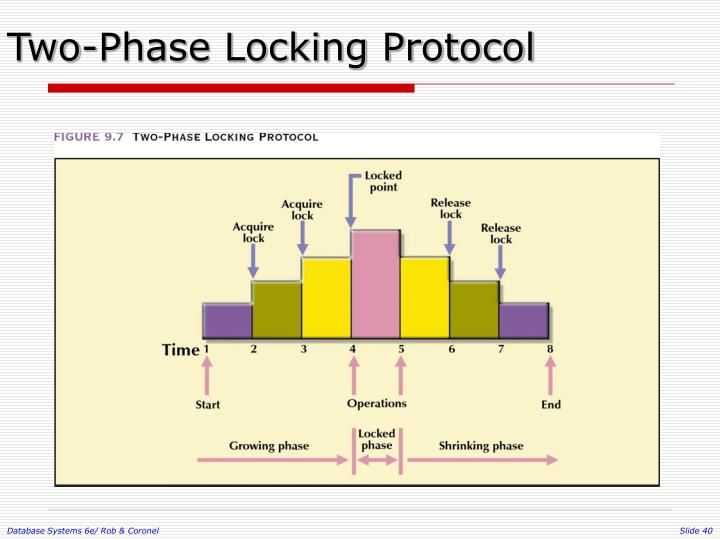 Two-Phase Locking Protocol