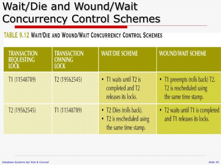 Wait/Die and Wound/Wait