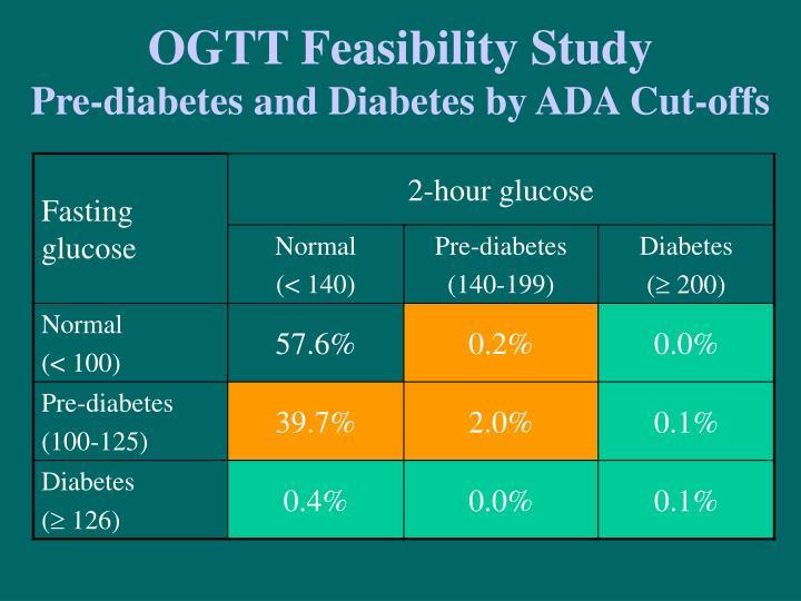 OGTT Feasibility Study