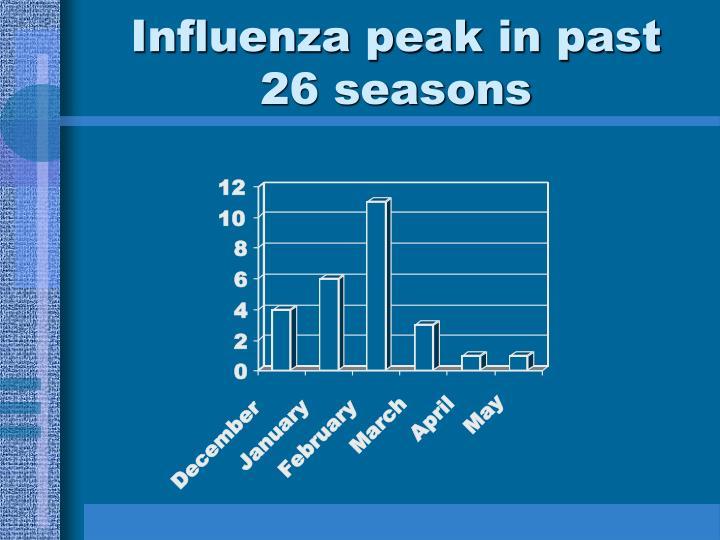 Influenza peak in past 26 seasons