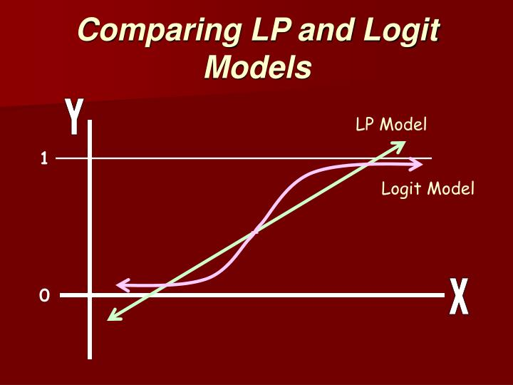Logit Model