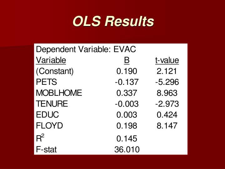 OLS Results