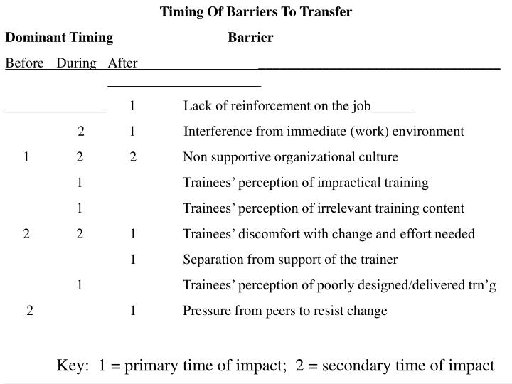 Timing Of Barriers To Transfer