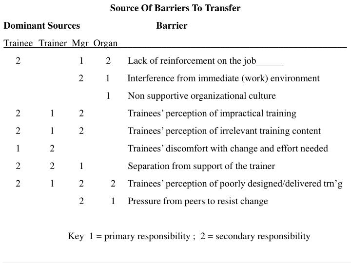 Source Of Barriers To Transfer