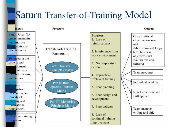 Saturn Goal: To create, maintain, and improve organizational effectiveness