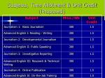 subjects time allotment unit credit proposed