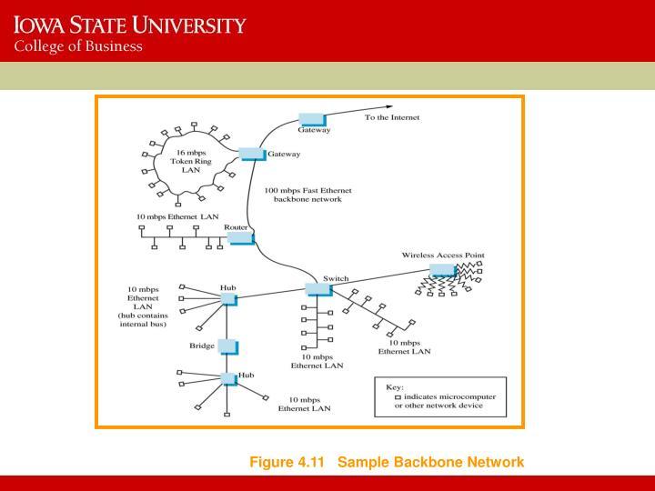 Figure 4.11   Sample Backbone Network