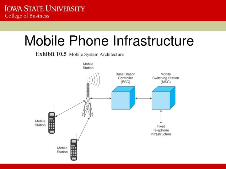 Mobile Phone Infrastructure