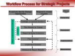 workflow process for strategic projects