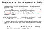 negative association between variables