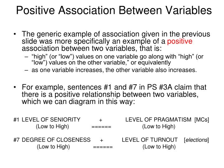 Positive association between variables