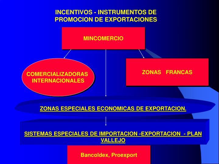 INCENTIVOS - INSTRUMENTOS DE PROMOCION DE EXPORTACIONES
