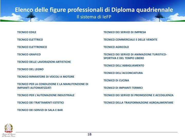 Elenco delle figure professionali di Diploma quadriennale
