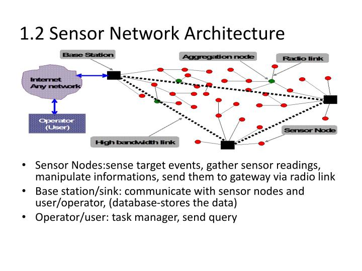 1.2 Sensor Network Architecture