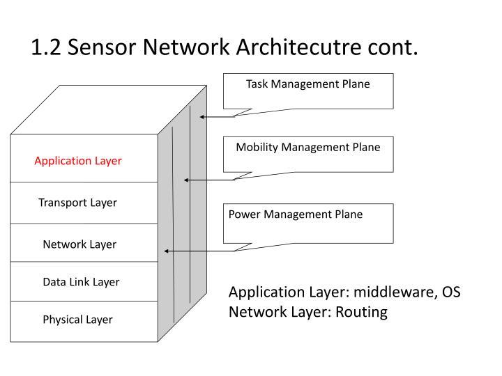 1.2 Sensor Network Architecutre cont.