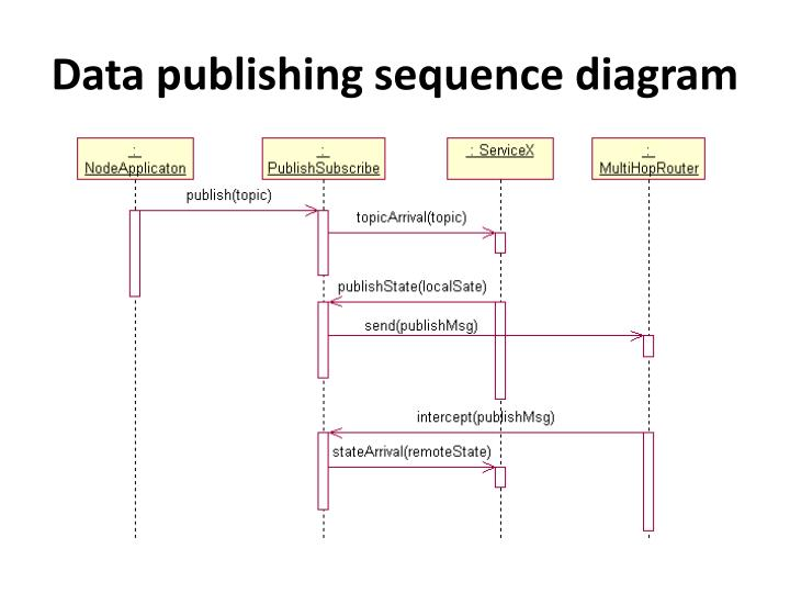 Data publishing sequence diagram