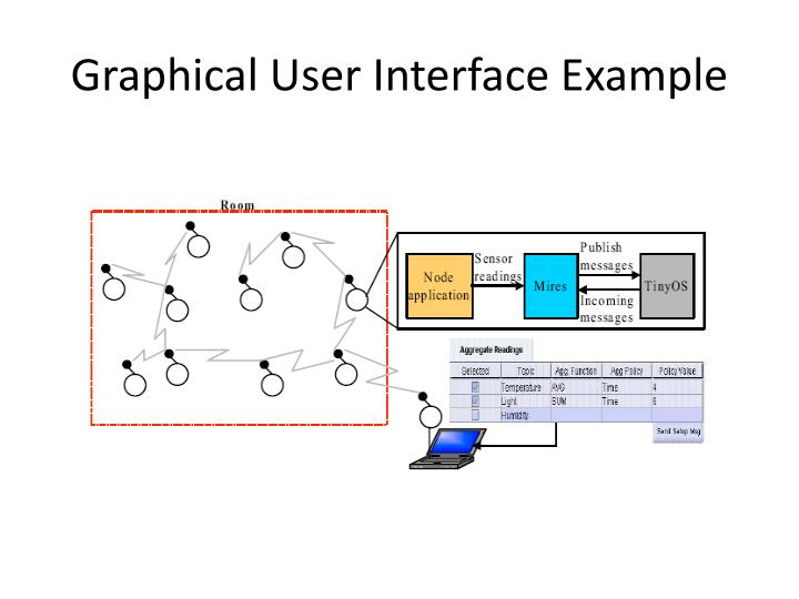 Graphical User Interface Example