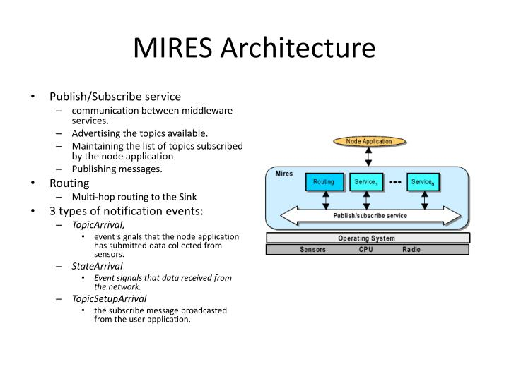 MIRES Architecture