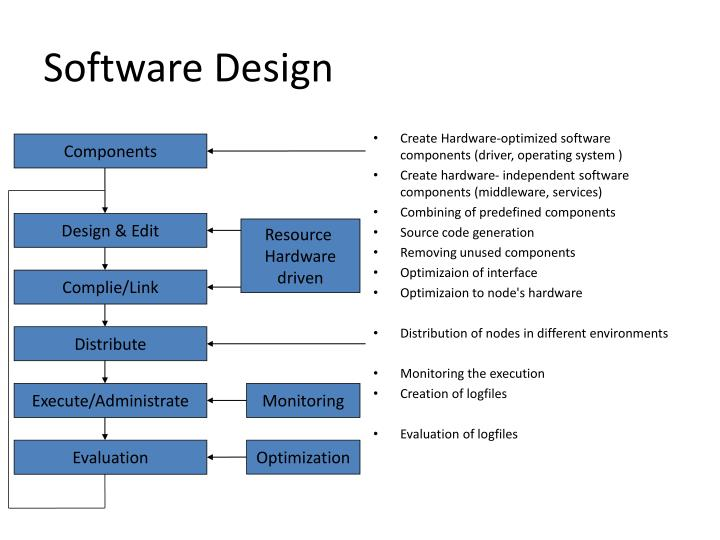 Create Hardware-optimized software components (driver, operating system )