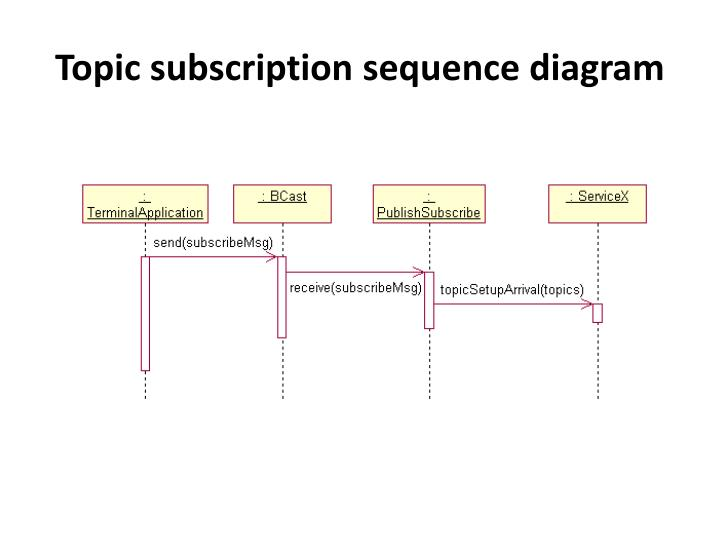 Topic subscription sequence diagram