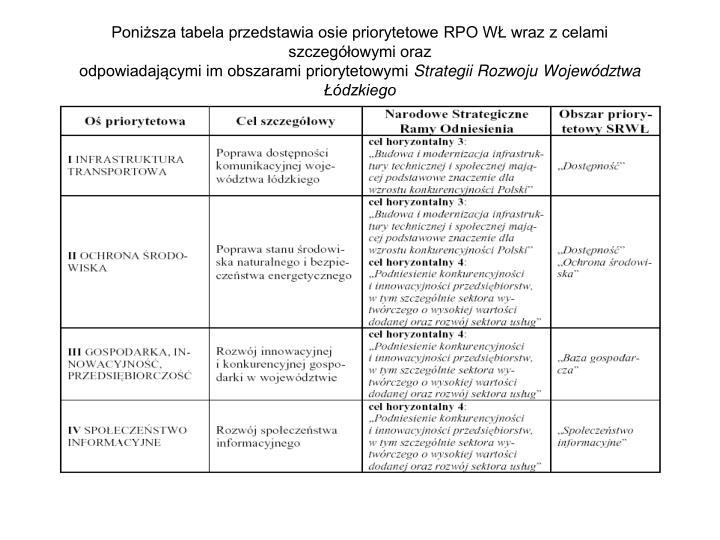 Poniższa tabela przedstawia osie priorytetowe RPO WŁ wraz z celami szczegółowymi oraz