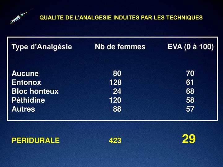 QUALITE DE L'ANALGESIE INDUITES PAR LES TECHNIQUES
