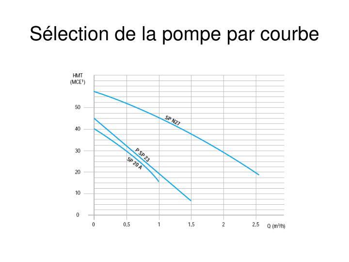 Sélection de la pompe par courbe