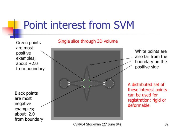 Point interest from SVM