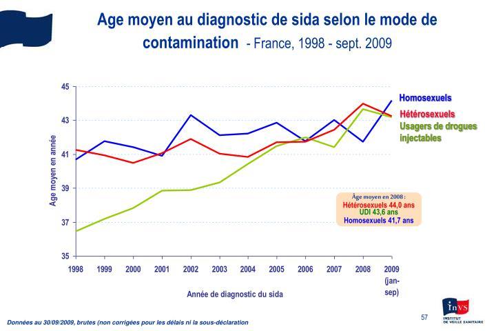 Age moyen au diagnostic de sida selon le mode de contamination