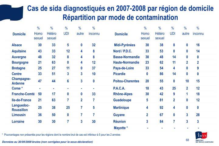 Cas de sida diagnostiqués en 2007-2008 par région de domicile
