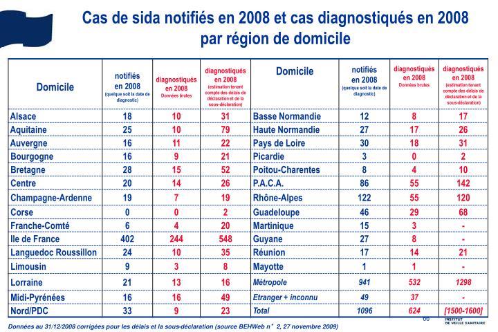Cas de sida notifiés en 2008 et cas diagnostiqués en 2008