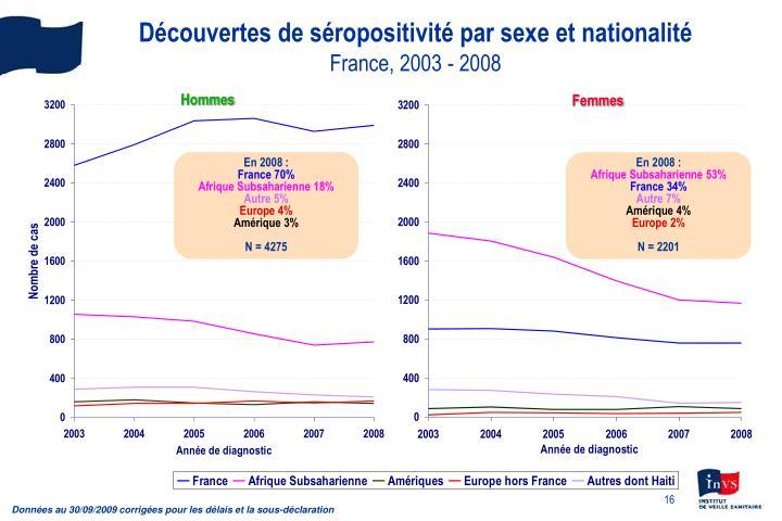Découvertes de séropositivité par sexe et nationalité