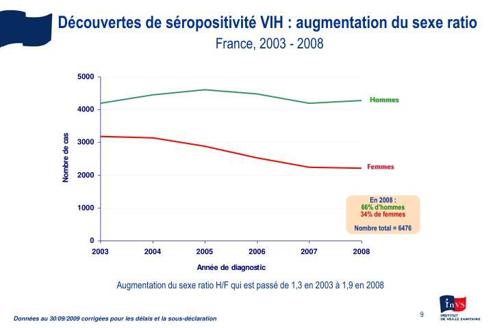 Découvertes de séropositivité VIH : augmentation du sexe ratio