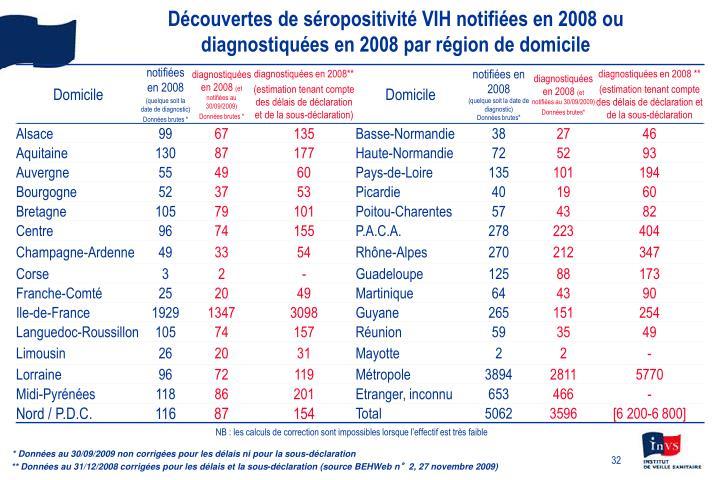 Découvertes de séropositivité VIH notifiées en 2008 ou diagnostiquées en 2008 par région de domicile