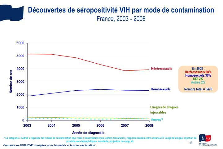Découvertes de séropositivité VIH par mode de contamination