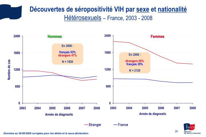Découvertes de séropositivité VIH par