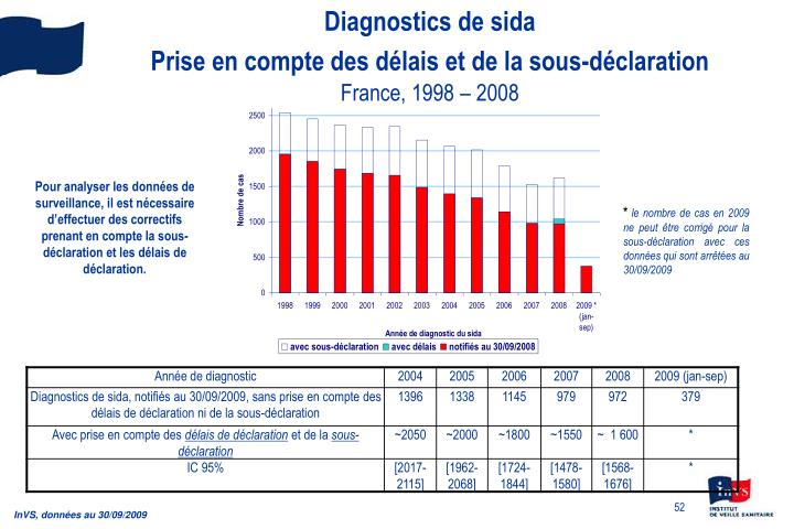 Diagnostics de sida