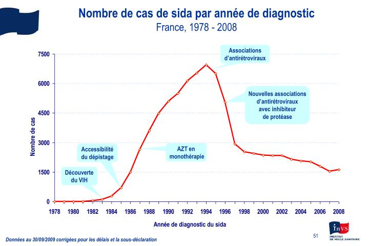Nombre de cas de sida par année de diagnostic