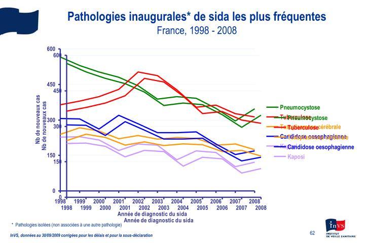 Pathologies inaugurales* de sida les plus fréquentes