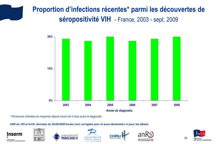 Proportion d'infections récentes* parmi les découvertes de séropositivité VIH