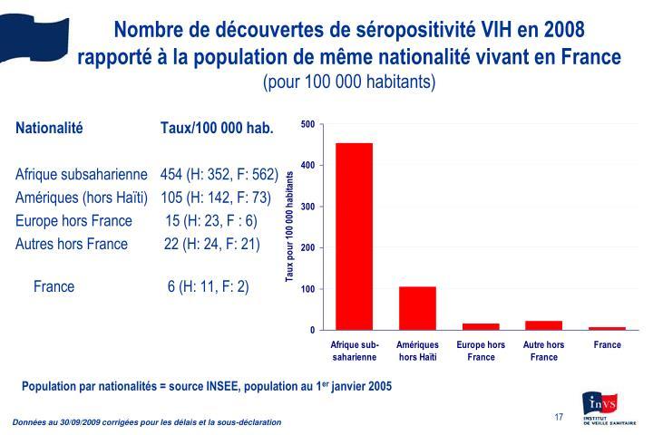 Nombre de découvertes de séropositivité VIH en 2008