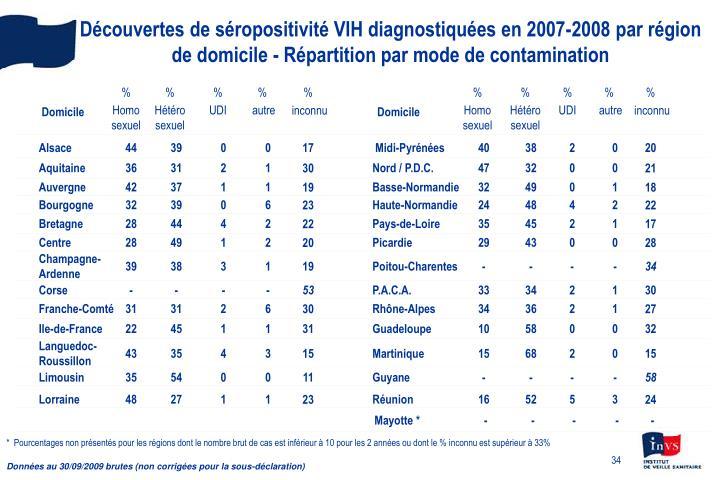Découvertes de séropositivité VIH diagnostiquées en 2007-2008 par région de domicile - Répartition par mode de contamination