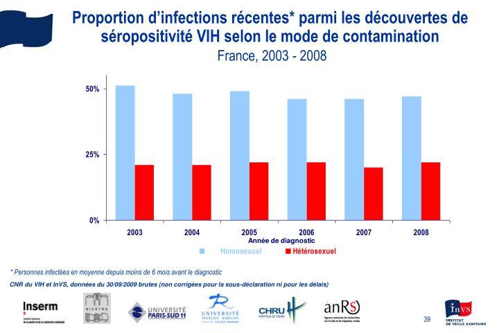 Proportion d'infections récentes* parmi les découvertes de séropositivité VIH selon le mode de contamination