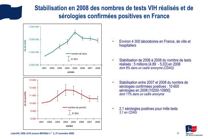 Environ 4 300 laboratoires en France, de ville et hospitaliers