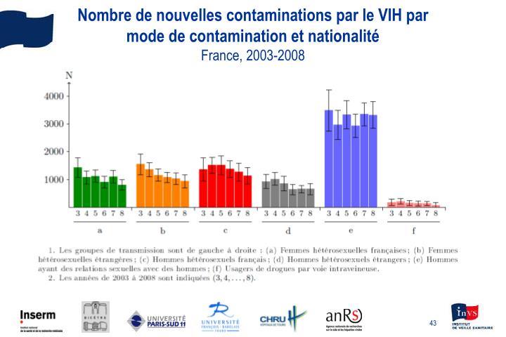 Nombre de nouvelles contaminations par le VIH par mode de contamination et nationalité