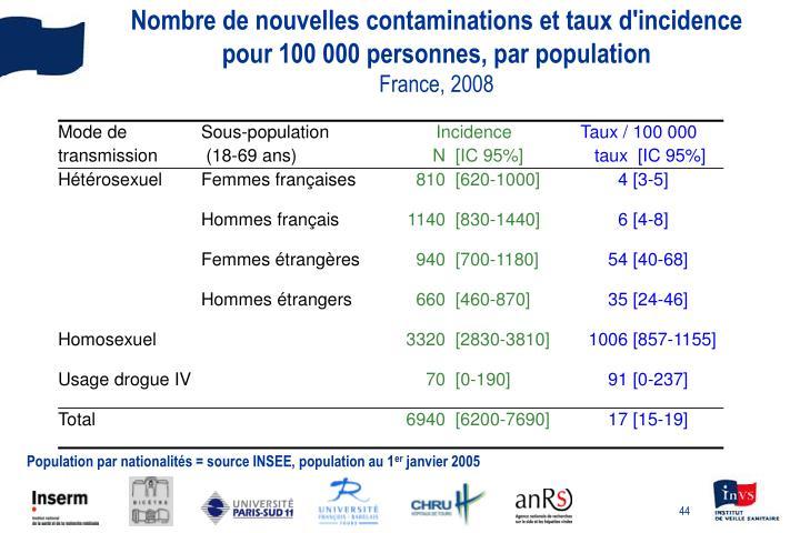 Nombre de nouvelles contaminations et taux d'incidence