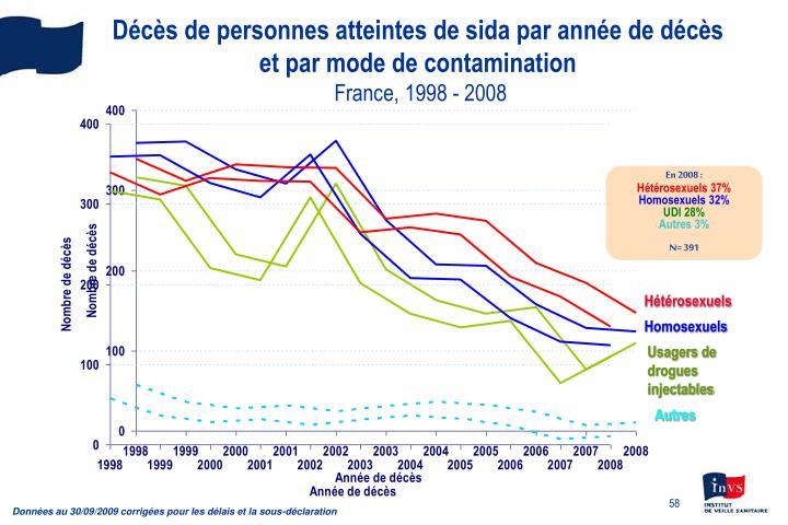 Décès de personnes atteintes de sida par année de décès et par mode de contamination